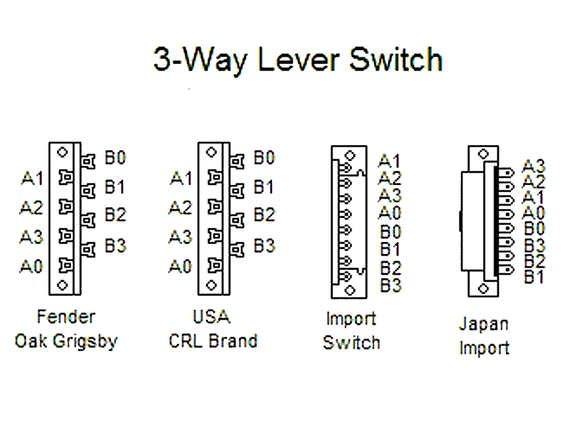 ALPHA 3-Way Lever Switch - Guitar Parts Center | Guitar 3 Way Switch Wiring Diagram |  | Guitar Parts Center